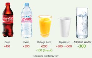 Alkaline Water Water Ionizers Balance Ph Diet Com